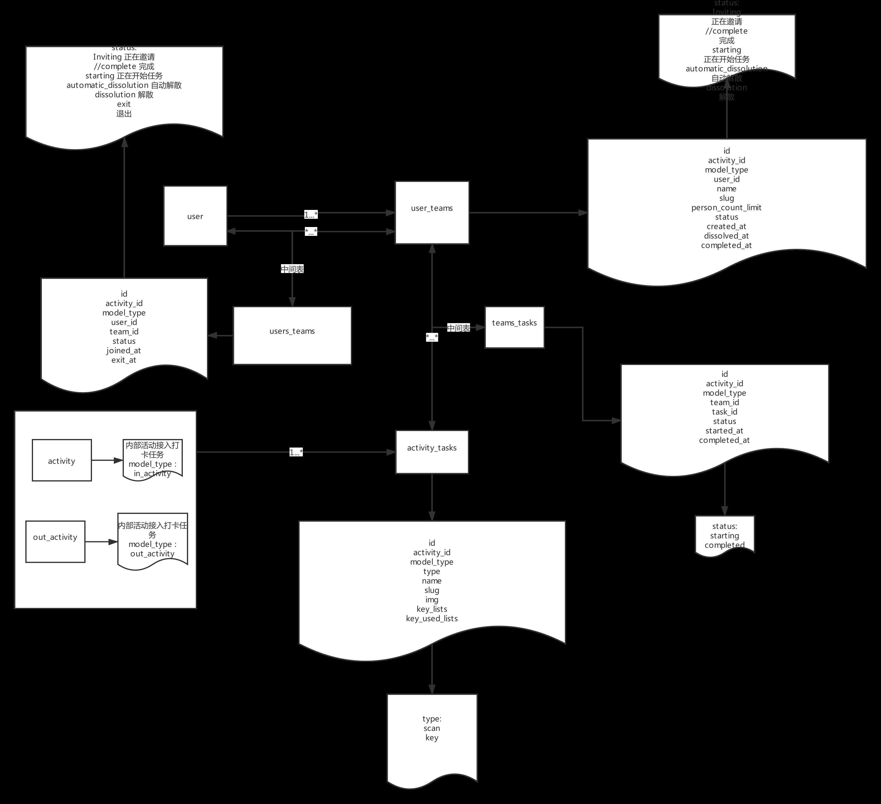打卡模型 (1).png